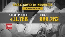 VIDEO: Update Covid 24 Januari: Positif Bertambah 11.788