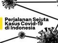 INFOGRAFIS: Perjalanan Sejuta Kasus Covid-19 di Indonesia