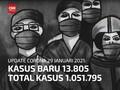 VIDEO: Data Covid 29 Januari, Jabar Tambah Positif Terbanyak