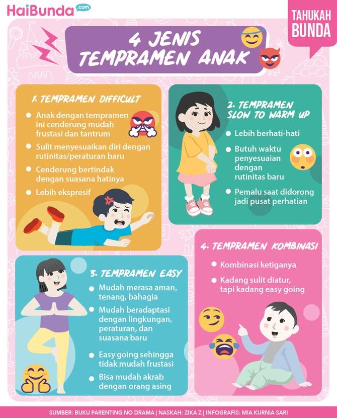 Infografis tempramen anak