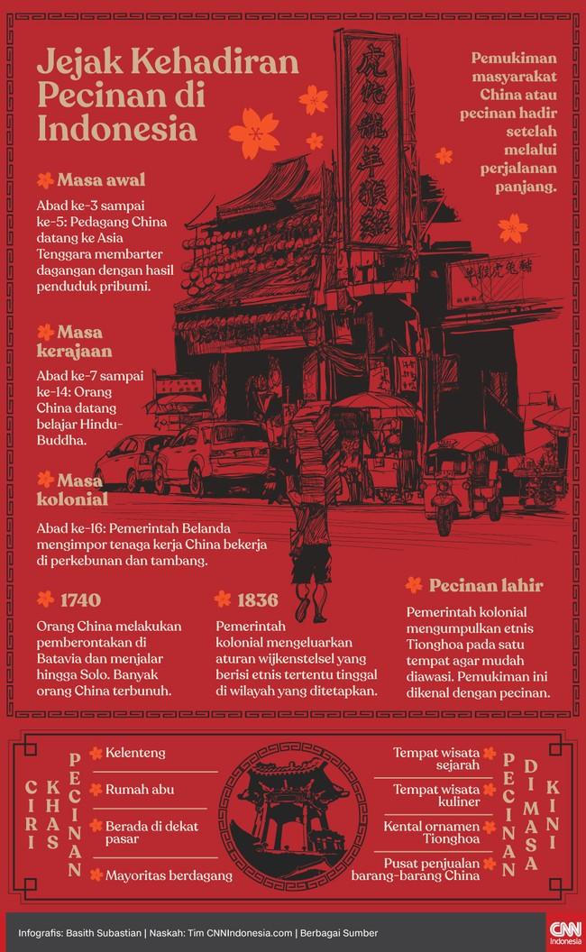 Pemukiman masyarakat China atau pecinan hadir setelah melalui perjalanan panjang.