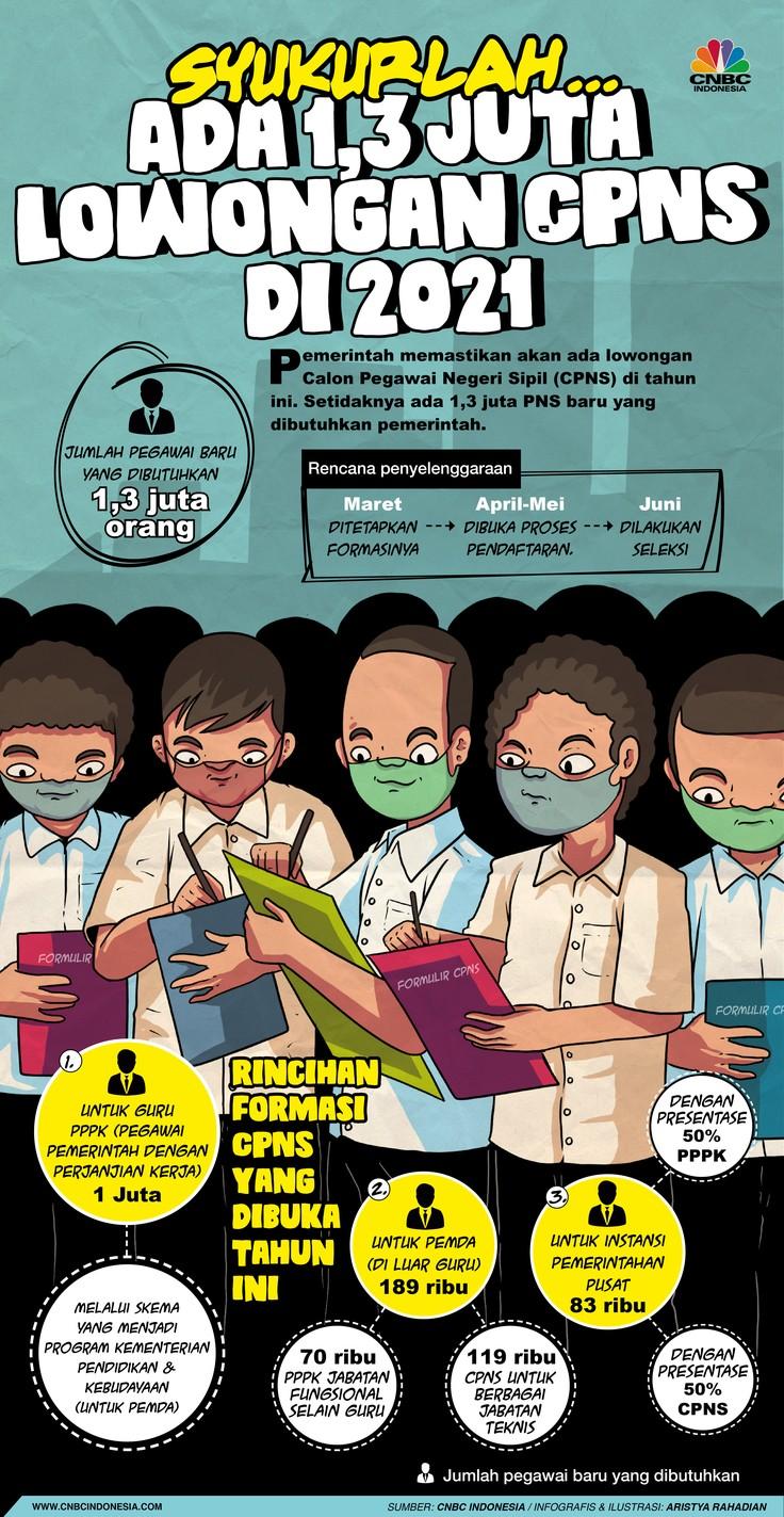 Infografis/Syukurlah....Ada 1,3 Juta Lowongan CPNS di 2021/Aristya Rahadian
