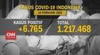 VIDEO: Update Corona 14 Februari: Kasus Positif Tambah 6.765