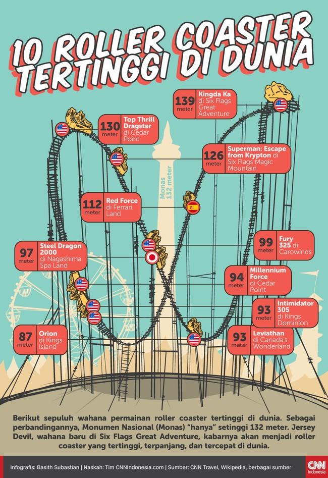 Berikut sepuluh wahana permainan roller coaster tertinggi di dunia. Sebagai perbandingannya, Monumen Nasional (Monas)