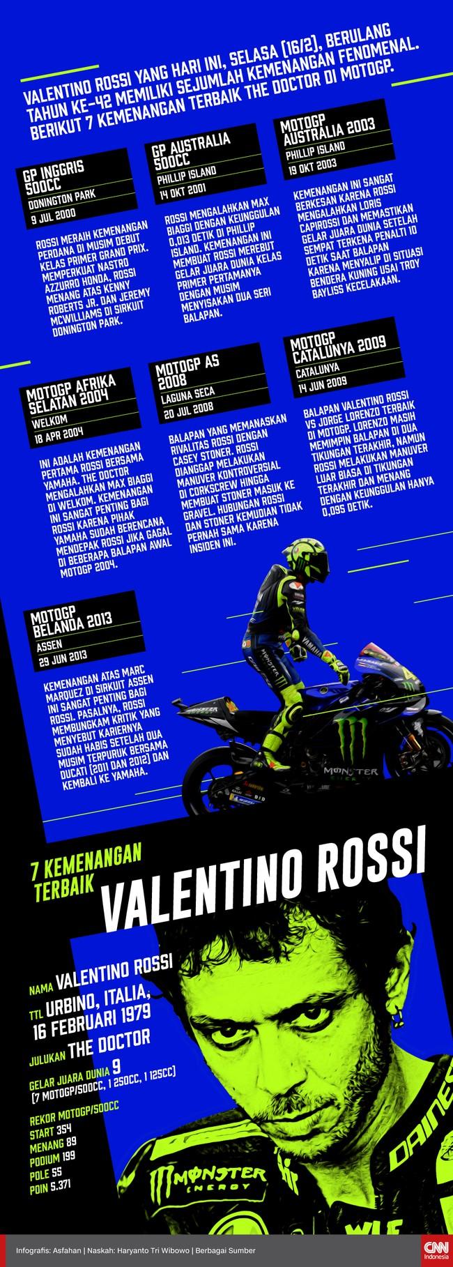 Valentino Rossi yang hari ini berulang tahun ke-42 sering meraih kemenangan fenomenal. Berikut 7 kemenangan terbaik The Doctor di MotoGP.