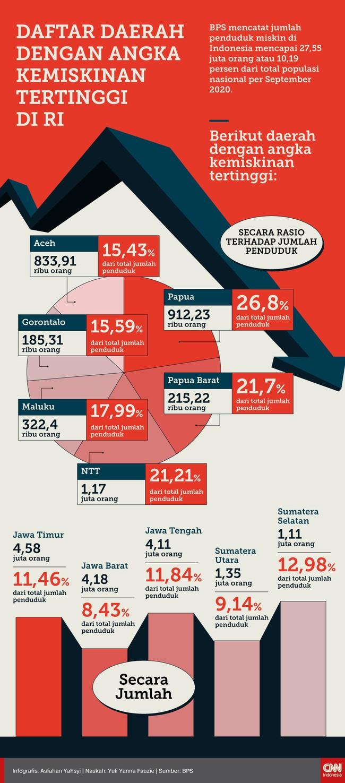 Data BPS menunjukkan sejumlah daerah masih memiliki angka kemiskinan yang tinggi sampai dengan September 2020 kemarin. Berikut rinciannya.