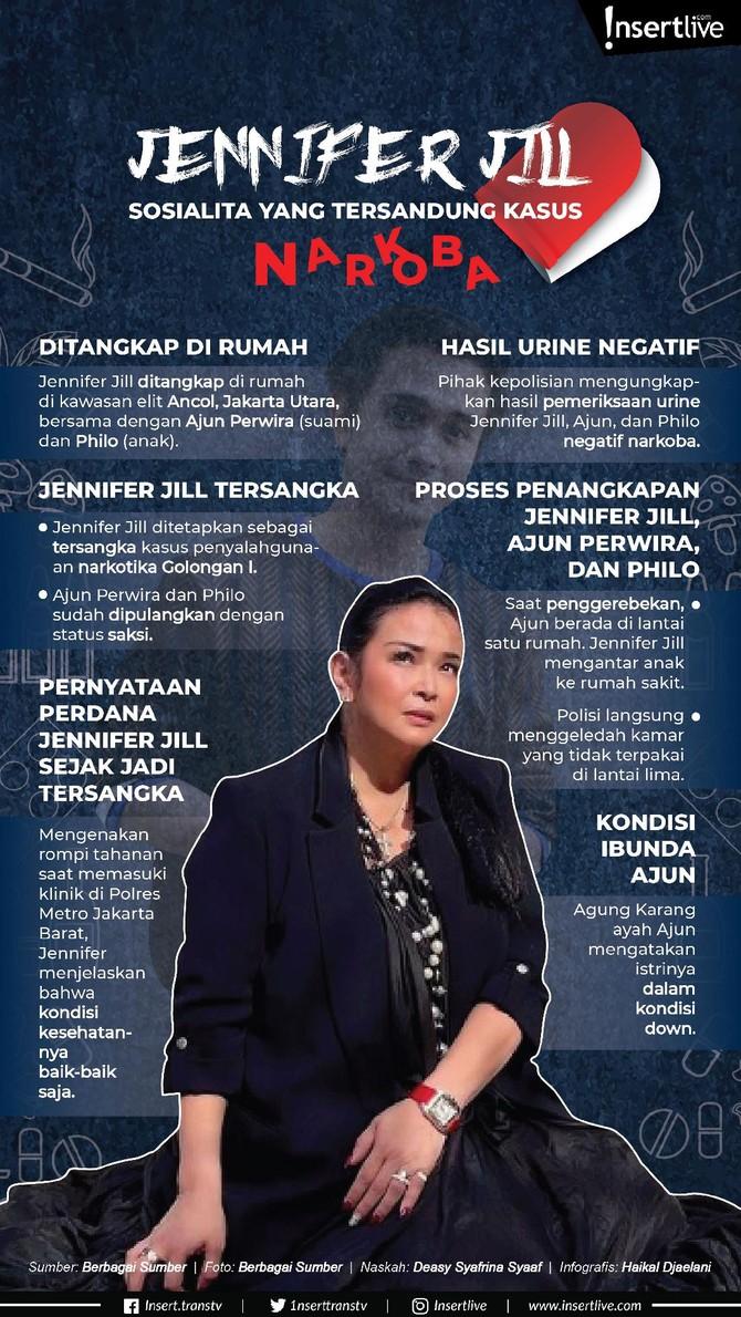 Sebuah kabar mengejutkan merebak pada Rabu (17/2) pihak Polres Jakarta Barat mengungkapkan telah mengamankan figur publik berinisial JJ dan suami yang merupakan pesinetron karena penyalagunaan narkotika.