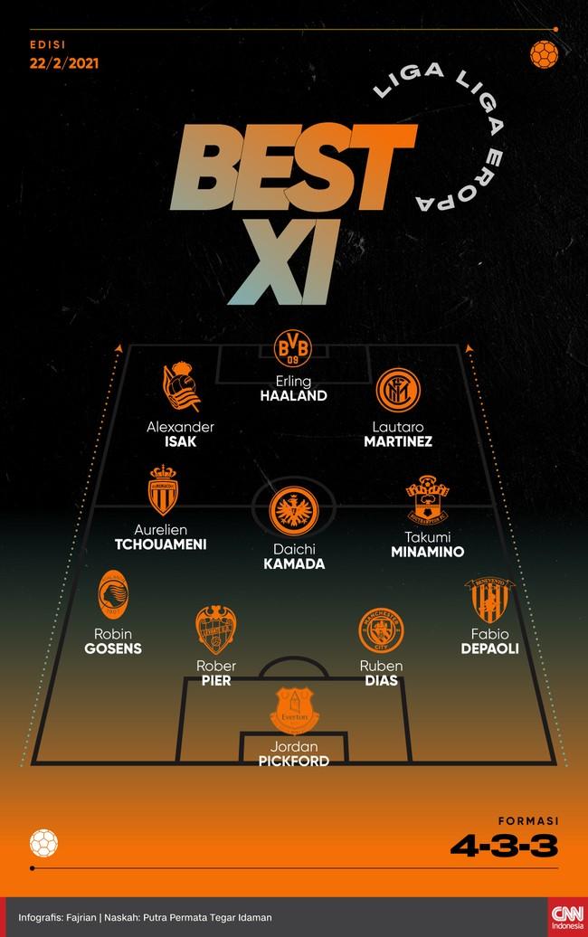 Penyerang Borussia Dortmund, Erling Haaland jadi tumpuan di lini depan dalam Best 11 Liga-liga Eropa versi CNNINdonesia.com.