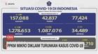 VIDEO: PPKM Mikro Diklaim Turunkan Kasus Covid-19