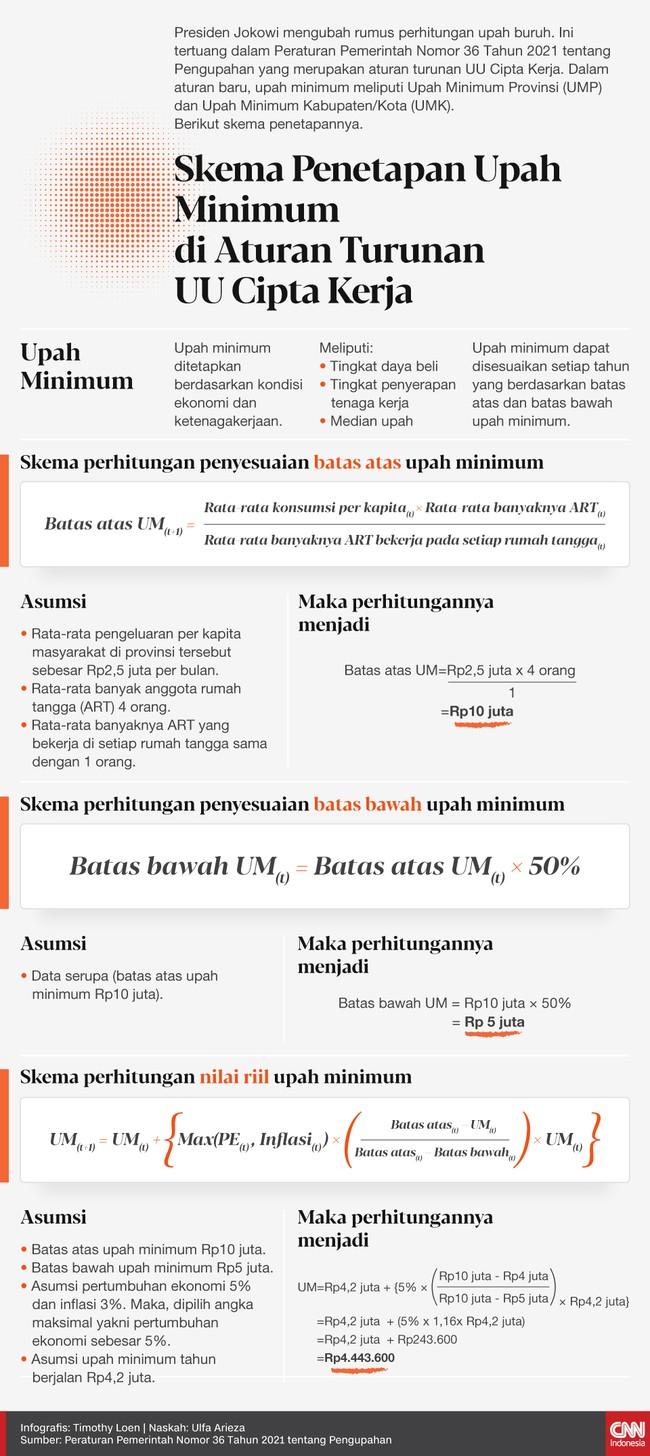 Presiden Joko Widodo (Jokowi) mengubah rumus perhitungan upah buruh. Berikut skema dan rumus penetapannya.