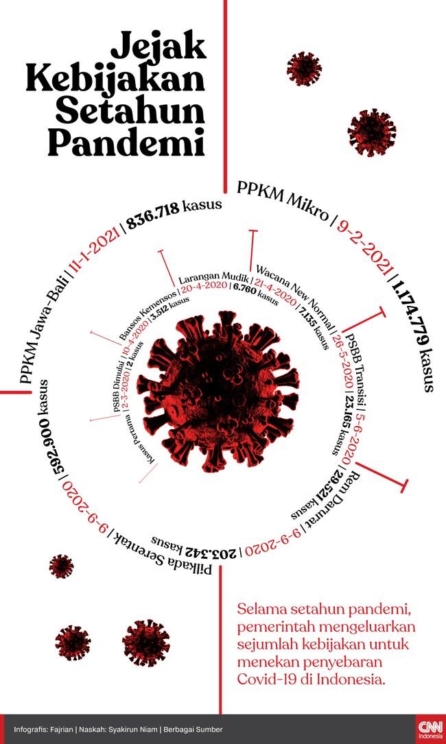 Selama setahun pandemi Covid-19, pemerintah mengeluarkan sejumlah kebijakan demi menekan penyebaran virus corona di Indonesia.