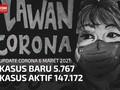 VIDEO: Kasus Aktif Corona Masih 147 Ribu, Kasus Baru 5.767