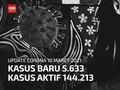 VIDEO: 10 Maret, 144 Ribu Orang Masih Terinfeksi Covid di RI
