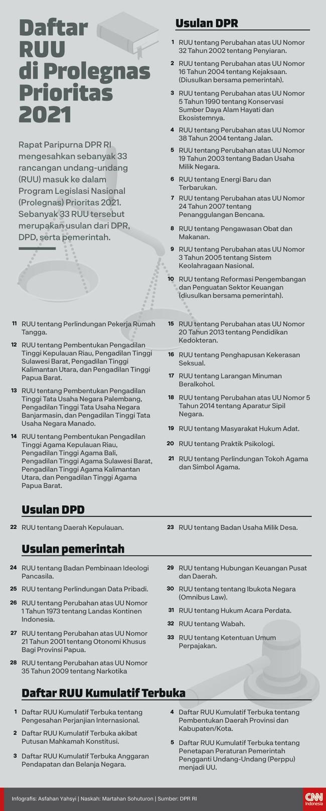 Rapat Paripurna DPR RI mengesahkan 33 Rancangan Undang-undang (RUU) masuk Program Legislasi Nasional (Prolegnas) Prioritas 2021.