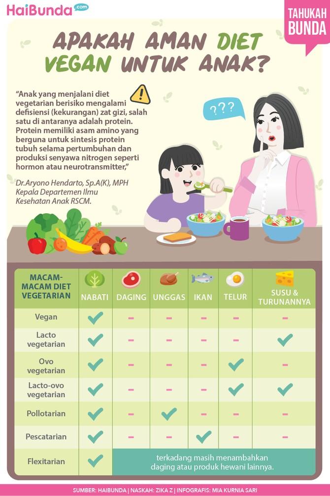 Infografis diet vegan