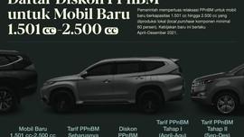 INFOGRAFIS: Diskon PPnBM Mobil 1.501-2.500 Cc Capai 50 Persen
