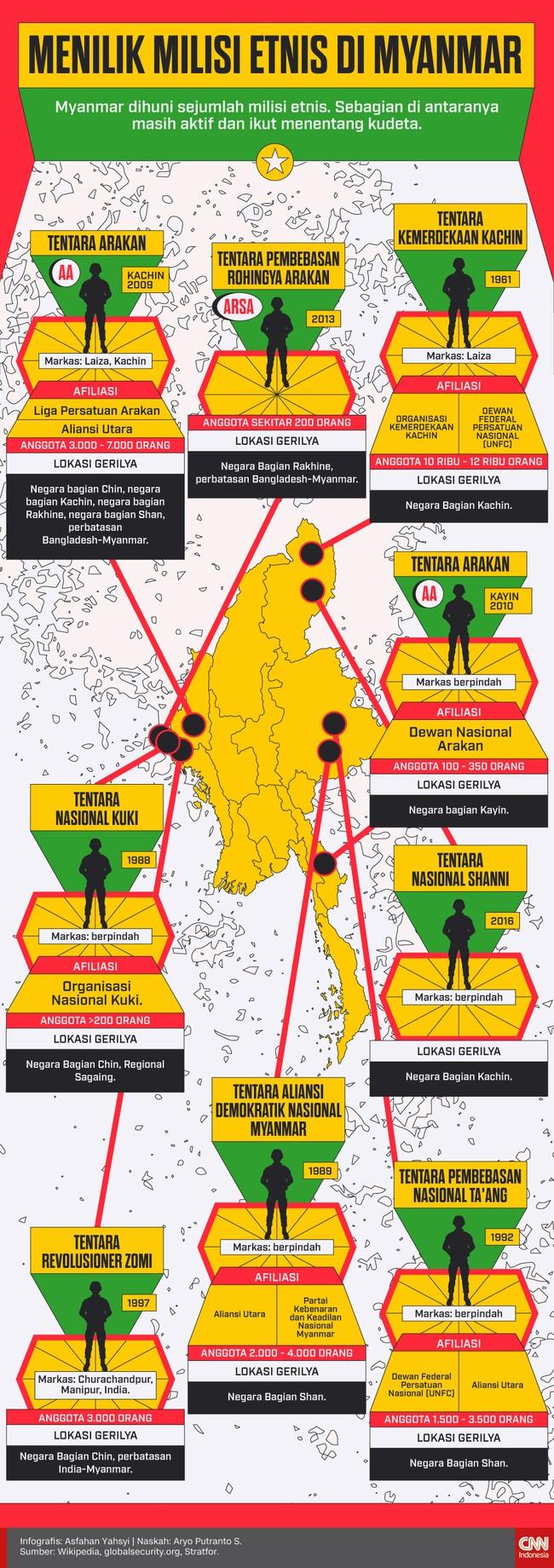Myanmar dihuni sejumlah milisi etnis. Sebagian di antaranya masih aktif dan ikut menentang kudeta.