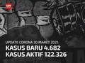 VIDEO: Kasus Meninggal Akibat Covid di RI Naik Lagi