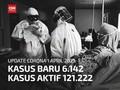 VIDEO: Tambahan Covid 6.142, Jakarta dan Banten Terbanyak