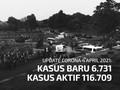 VIDEO: Banten Sumbang 3.501 Kasus Positif Corona Hari Ini