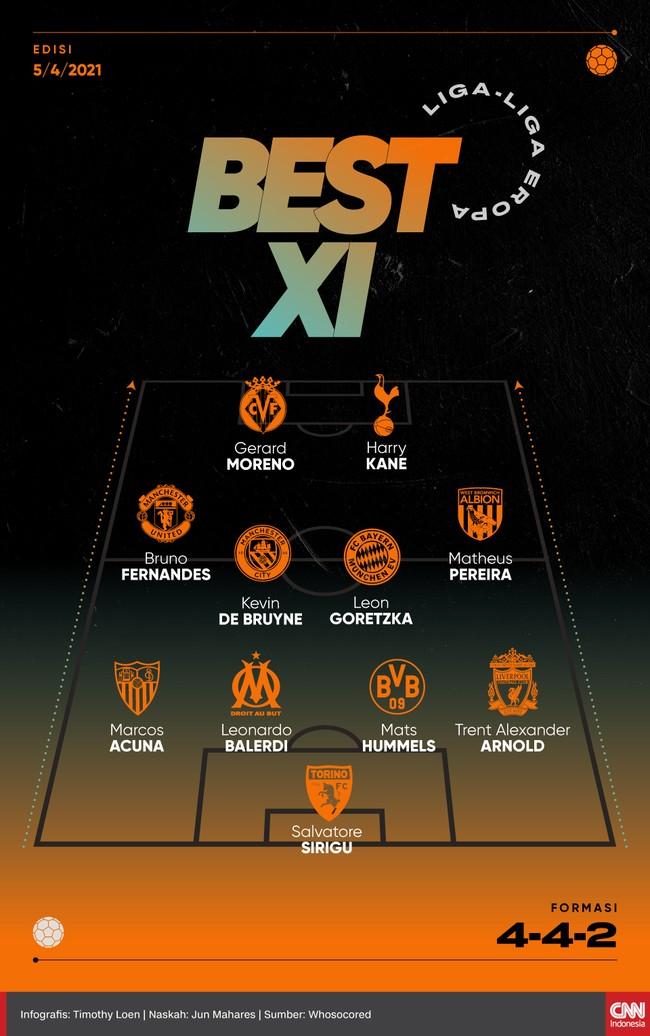 Berikut 11 pemain terbaik di kompetisi Eropa pekan ini versi CNNIndonesia.com.