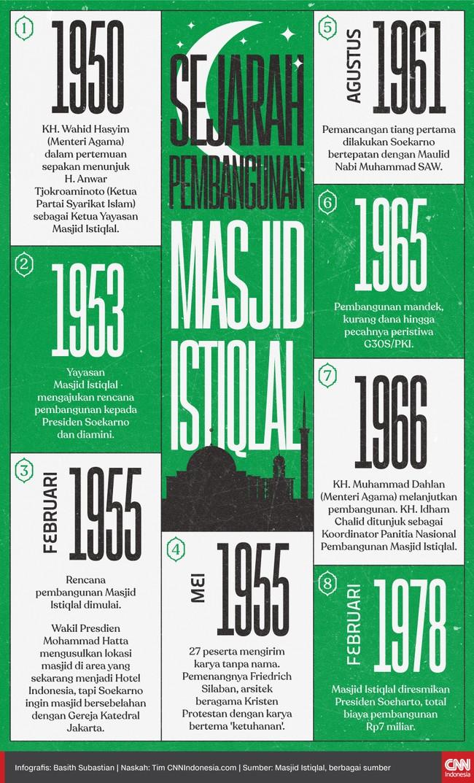 Masjid Istiqlal dibangun sebagai simbol kemerdekaan Indonesia. Masjid ini menjadi yang terbesar se-Asia Tenggara.