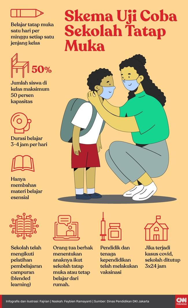 85 sekolah di DKI Jakarta melakukan uji coba pembelajaran tatap muka 7-29 April 2021 sebagai uji coba untuk tahun ajaran baru pada Juli nanti.
