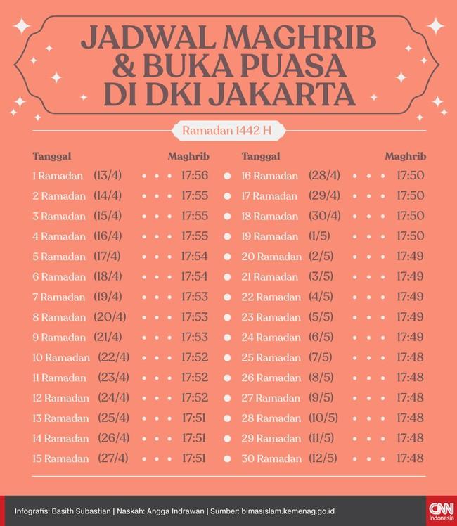 Waktu maghrib dan berbuka puasa bagi umat Islam di Jakarta pada hari pertama Ramadan 1442 Hijriah jatuh pukul 17.56 WIB.