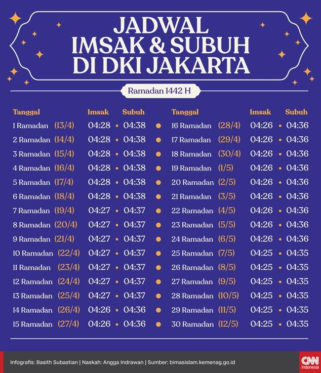 Kementerian Agama telah menerbitkan jadwal Imsakiyah selama bulan Ramadan 1442 Hijriah. Jadwal imsak hari pertama Ramadan di DKI jatuh pukul 04.28 WIB.