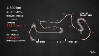 VIDEO: Data dan Fakta MotoGP Portugal 2021