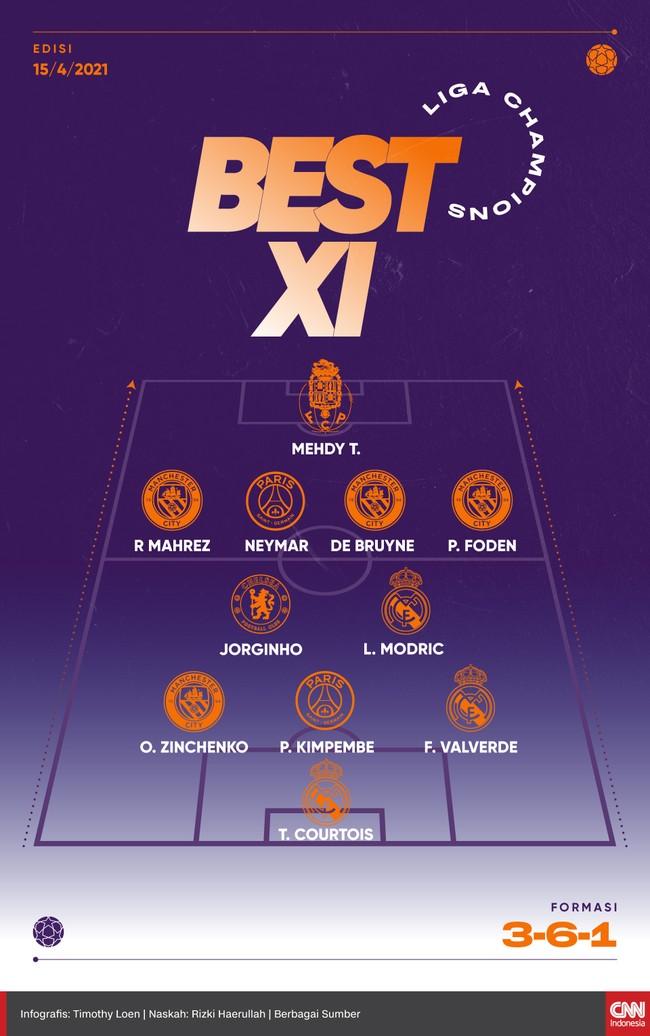 Sebanyak 11 pemain masuk Best XI leg kedua perempat final Liga Champions versi CNNIndonesia.com, termasuk Neymar.