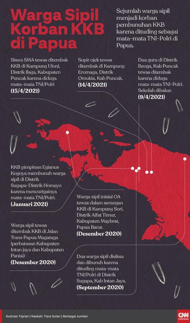 Sejumlah warga sipil menjadi korban pembunuhan KKB karena dituding sebagai mata-mata TNI-Polri di Papua.
