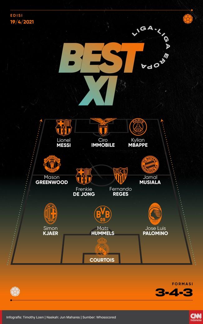 Lionel Messi dan Kylian Mbappe menopang Ciro Immobile di lini depan pada Best 11 Eropa versi CNNIndonesia.com.