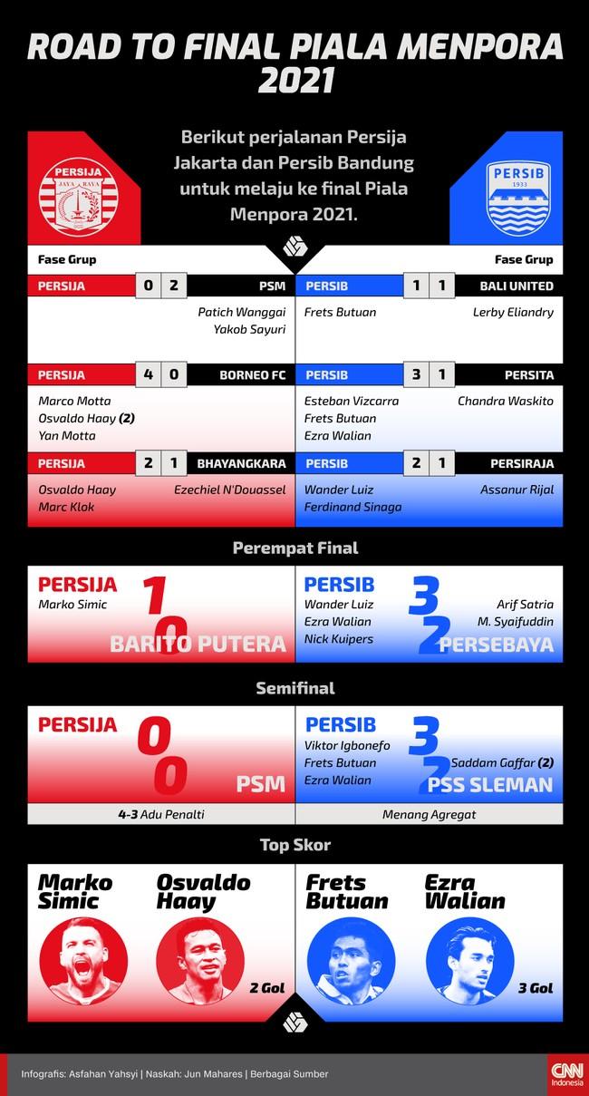 Berikut perjalanan Persija vs Persib hingga bisa bertemu pada leg pertama final Piala Menpora 2021.