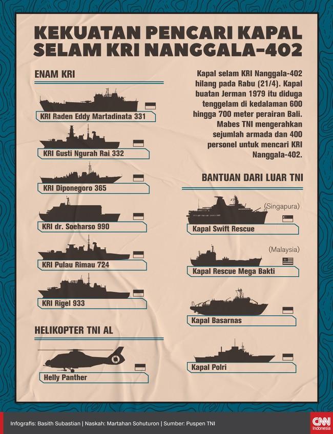 Mabes TNI dibantu unsur SAR gabungan dan negara sahabat mengerahkan sejumlah armada dan personel untuk mencari kapal selam KRI Nanggala-402 di perairan Bali.