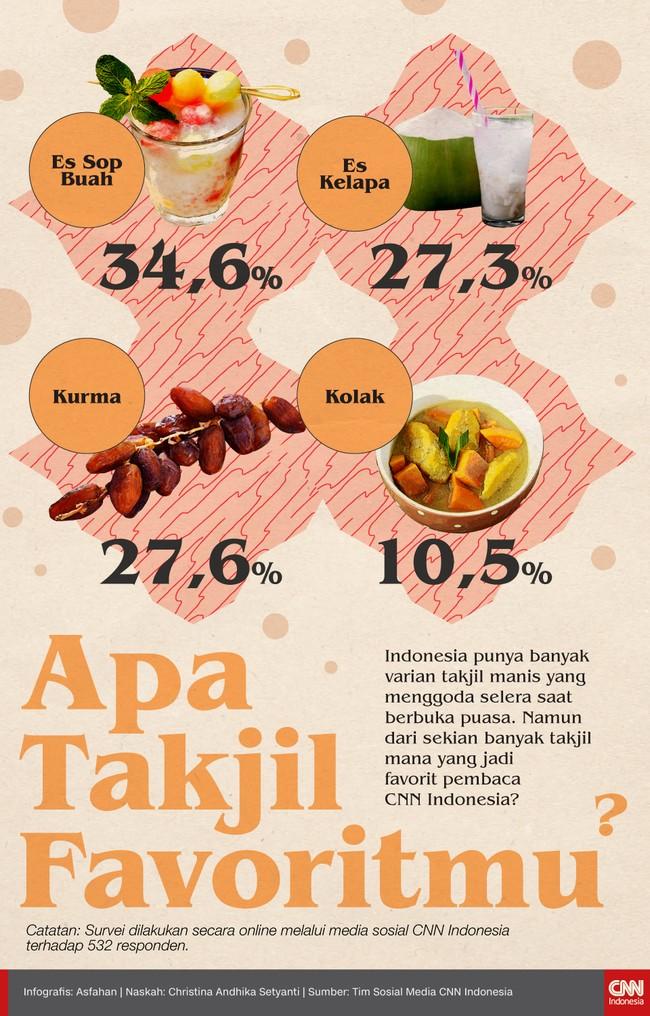 Indonesia punya banyak varian takjil manis yang menggoda selera saat berbuka puasa. Namun dari sekian banyak takjil mana yang jadi favorit Anda?