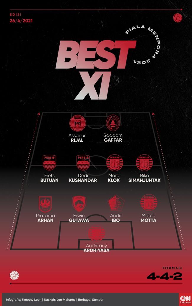 Berikut starter terbaik Piala Menpora 2021 versi CNNIndonesia.com yang menempatkan banyak pemain Timnas Indonesia.