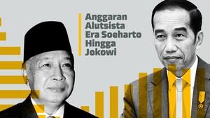 INFOGRAFIS: Anggaran Alutsista Era Soeharto Hingga Jokowi