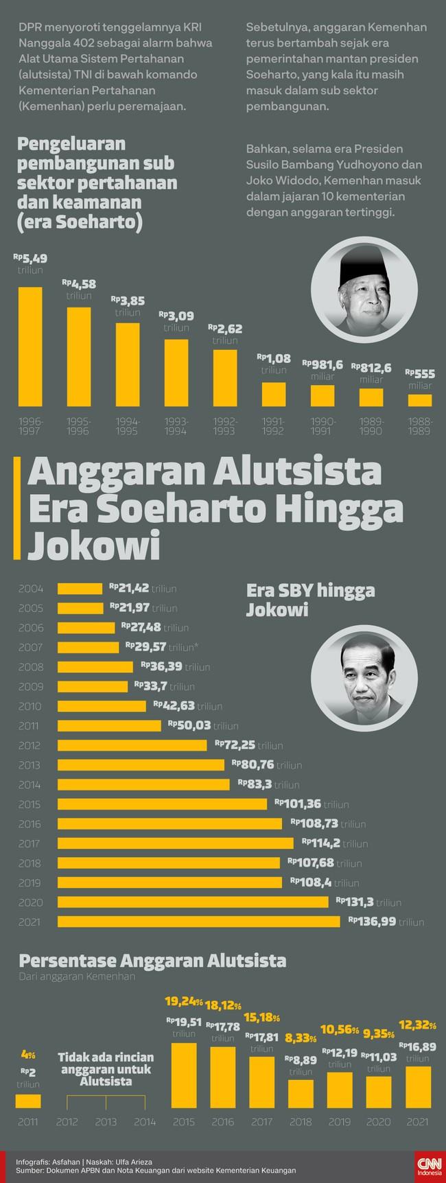 Berikut rincian anggaran Kementerian Pertahanan dan persentase anggaran Alutsista sejak era Presiden Soeharto hingga Presiden Jokowi.