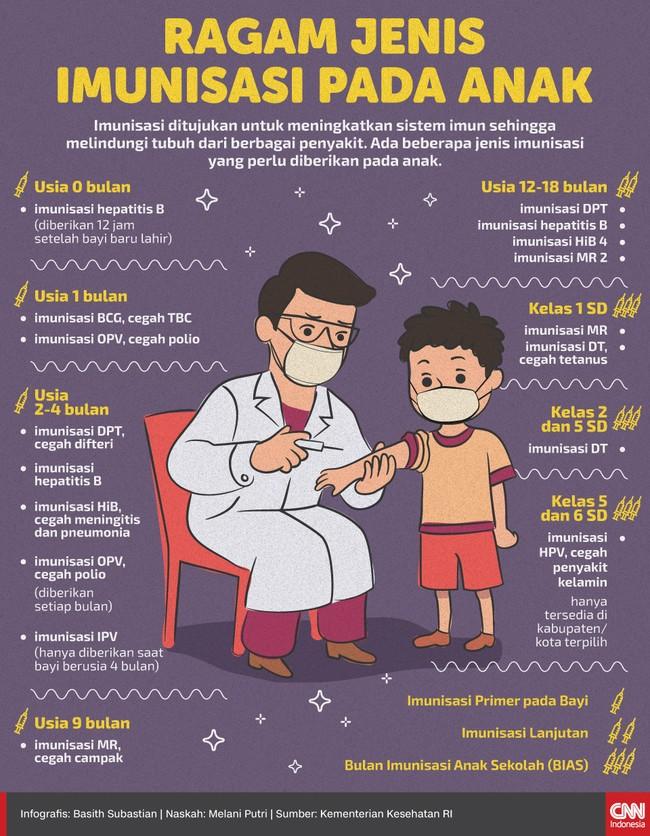 Imunisasi ditujukan untuk meningkatkan sistem imun sehingga melindungi tubuh dari berbagai penyakit. Ada beberapa jenis imunisasi yang perlu diberikan ke anak.