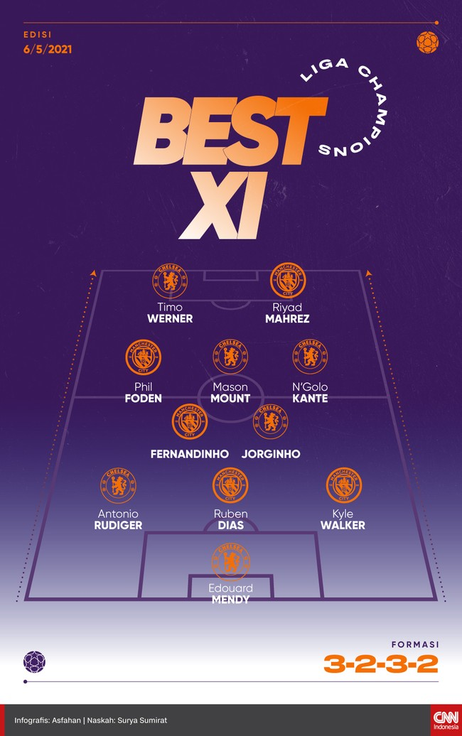 Berikut 11 pemain pilihan dari leg kedua semifinal Liga Champions dengan duet Riyad Mahrez dan Timo Werner di lini depan.