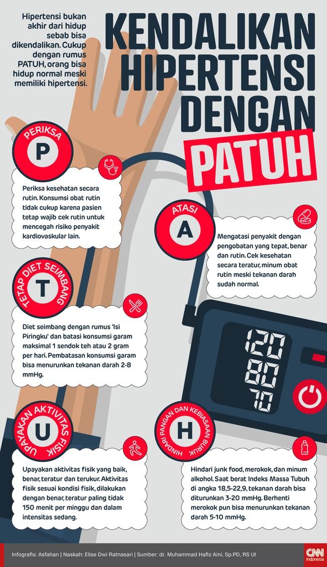 Hipertensi bukan akhir dari hidup sebab bisa dikendalikan. Cukup dengan rumus PATUH, orang bisa hidup normal meski memiliki hipertensi.