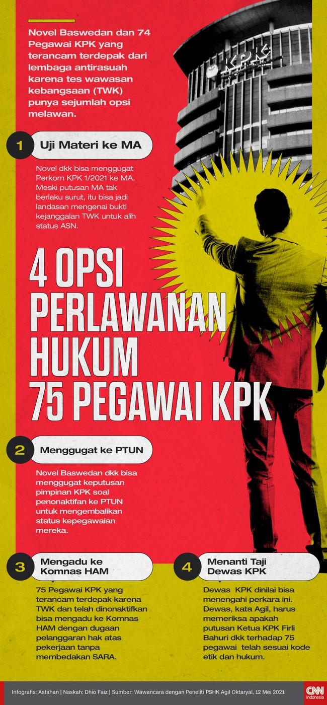 Novel Baswedan dan 74 Pegawai KPK yang terancam terdepak dari lembaga antirasuah karena tes wawasan kebangsaan (TWK) punya sejumlah opsi melawan.