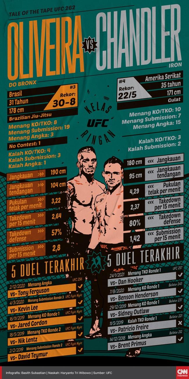 Berikut tale of the tape Charles Oliveira dan Michael Chandler akan memperebutkan gelar kelas ringan yang ditinggal Khabib Nurmagomedov pada duel UFC 262.