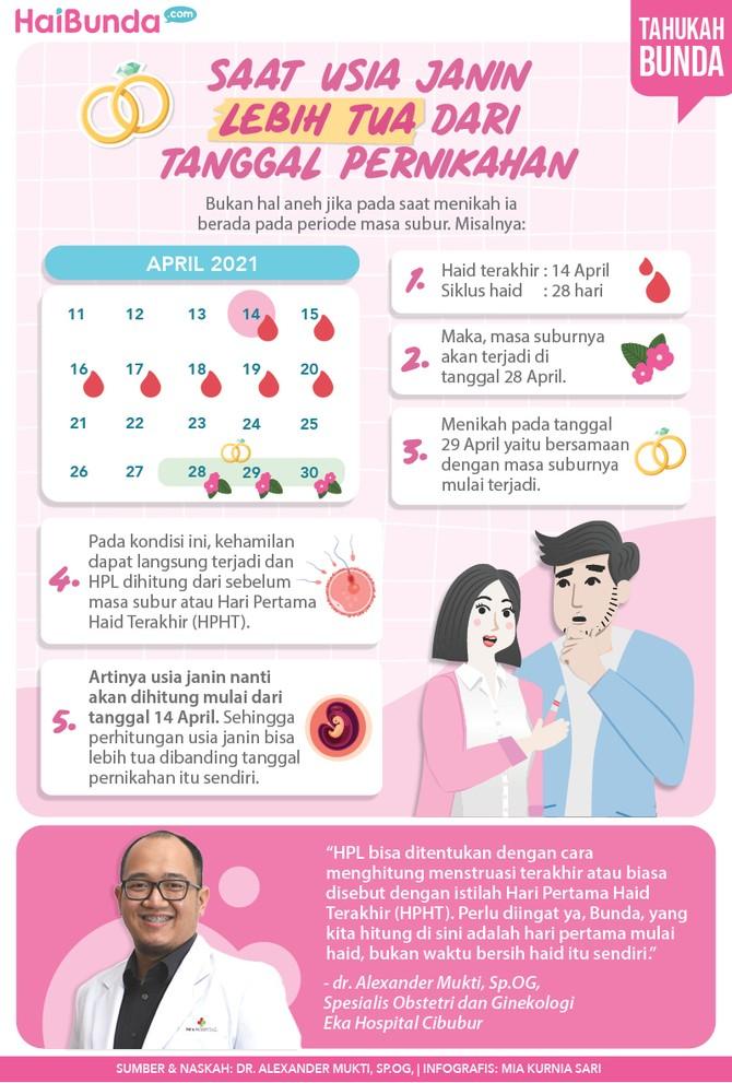 Infografis Saat Usia Janin Lebih Tua dari Tanggal Pernikahan