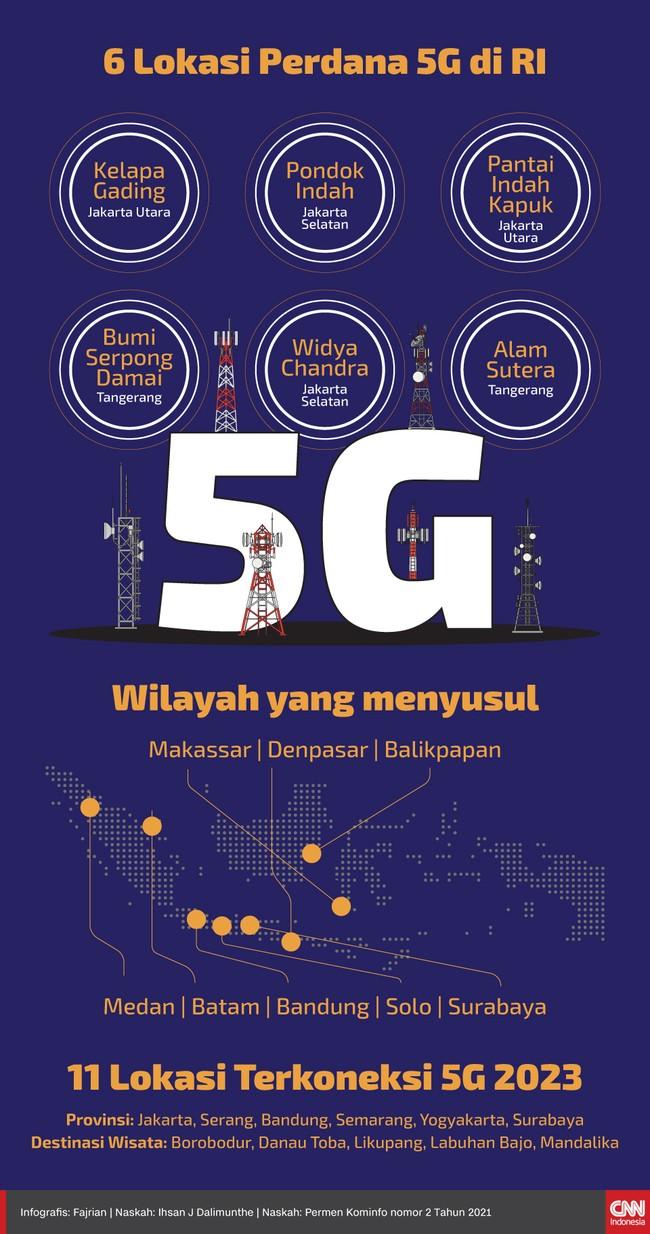 Pemerintah mengizinkan Telkomsel menyediakan layanan 5G. Untuk tahap pertama ada beberapa wilayah di Indonesia yang lebih dulu bisa menjajal internet 5G.