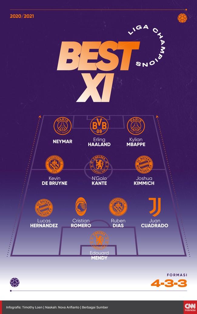 Berikut 11 pemain pilihan Liga Champions musim 2020/2021 versi CNNIndonesia.com mulai dari N'Golo Kante hingga Erling Haaland.