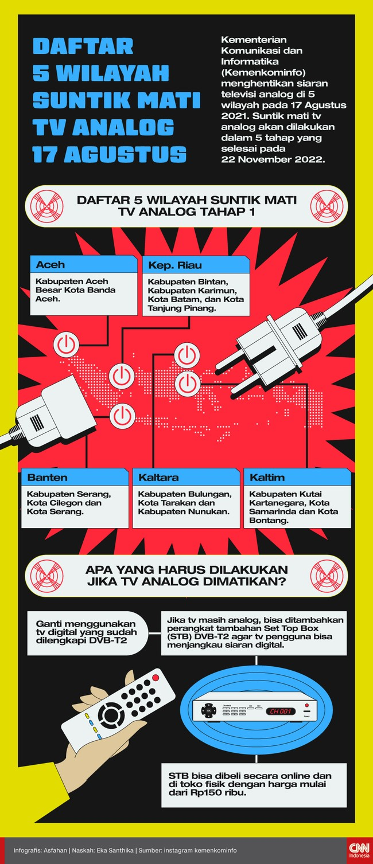 Kementerian Komunikasi dan Informatika (Kemenkominfo) menghentikan siaran televisi analog tahap I di 5 wilayah pada 17 Agustus 2021.