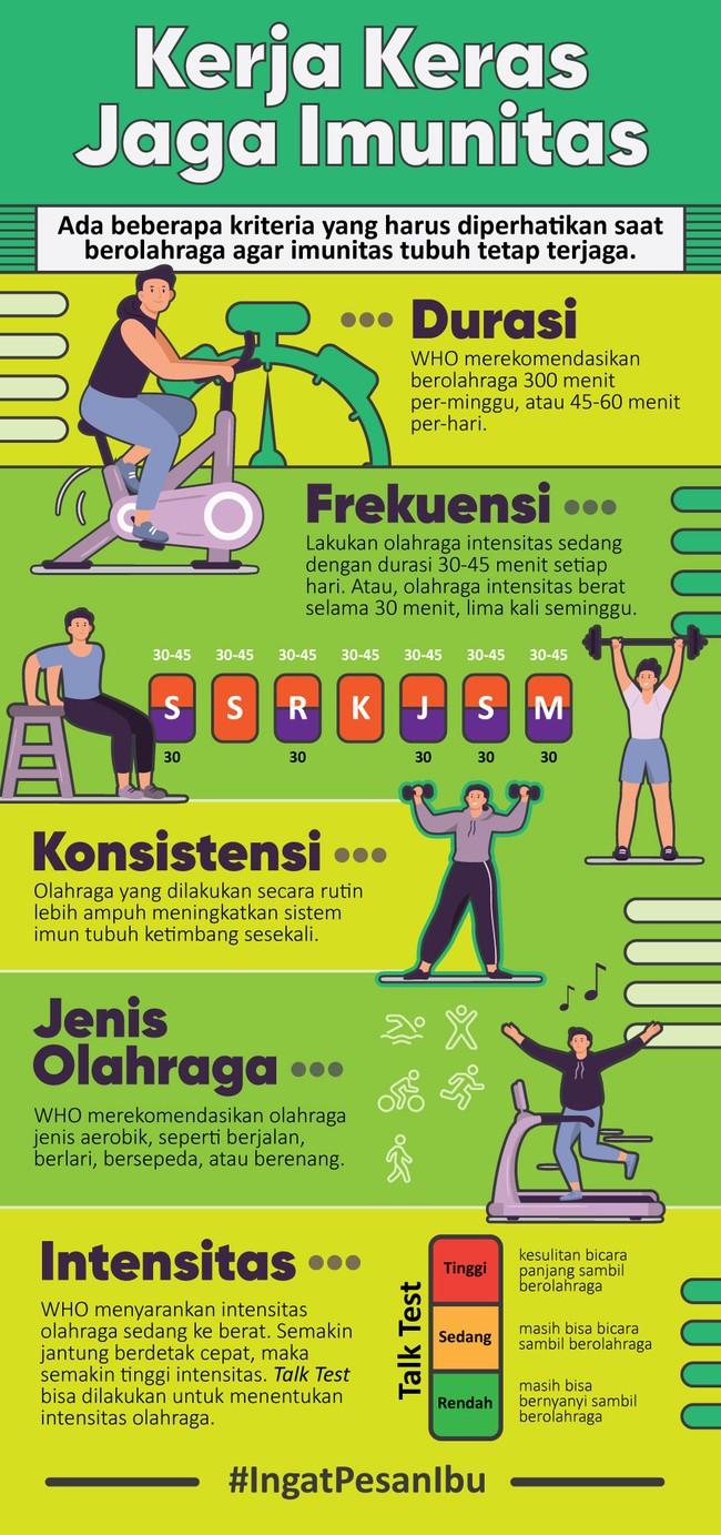 Ada beberapa kriteria yang harus diperhatikan saat berolahraga agar imunitas tubuh tetap terjaga, mulai dari frekuensi, durasi, hingga intensitas.