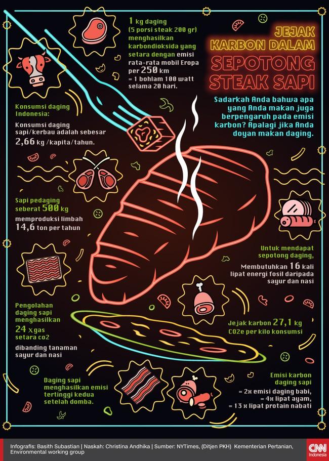 Sadarkah Anda bahwa apa yang Anda makan juga berpengaruh pada emisi karbon? Apalagi jika Anda doyan makan daging.
